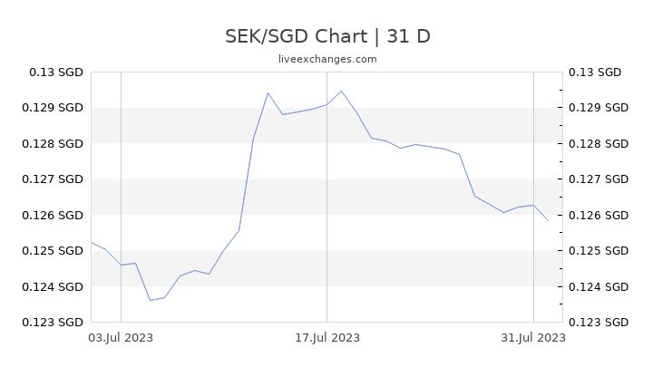 SEK/SGD Chart