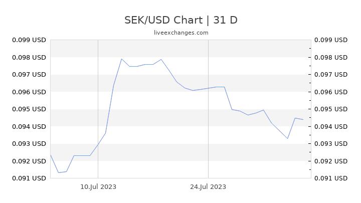 SEK/USD Chart