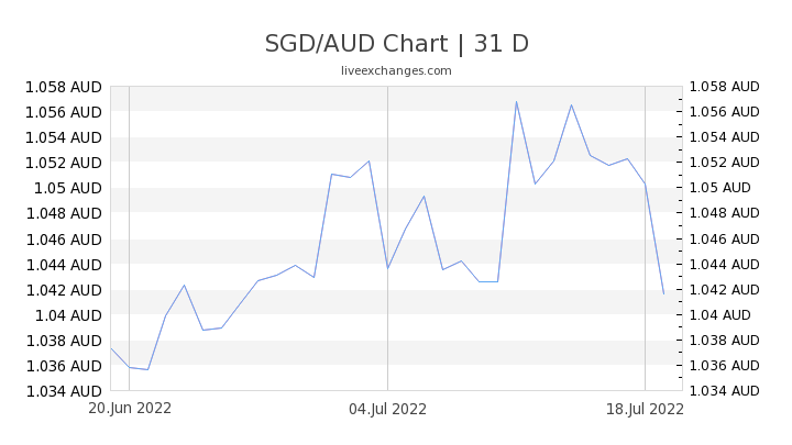 SGD/AUD Chart
