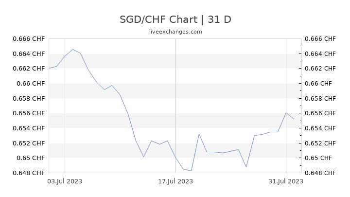 SGD/CHF Chart