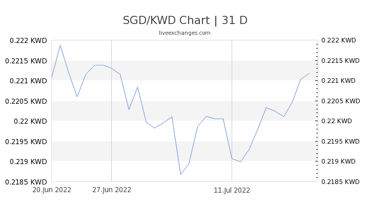 100 Sgd To Kwd Exchange Rate Live 21