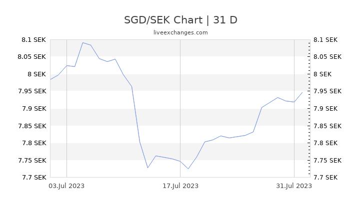 SGD/SEK Chart