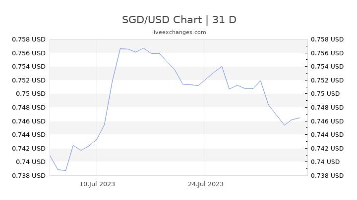 SGD/USD Chart