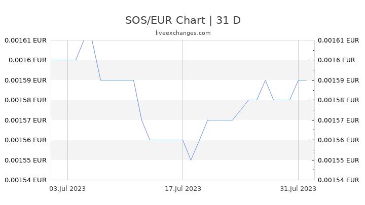 SOS/EUR Chart