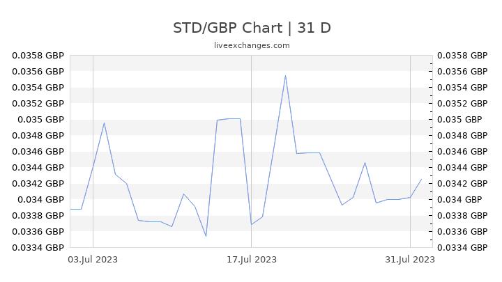 STD/GBP Chart