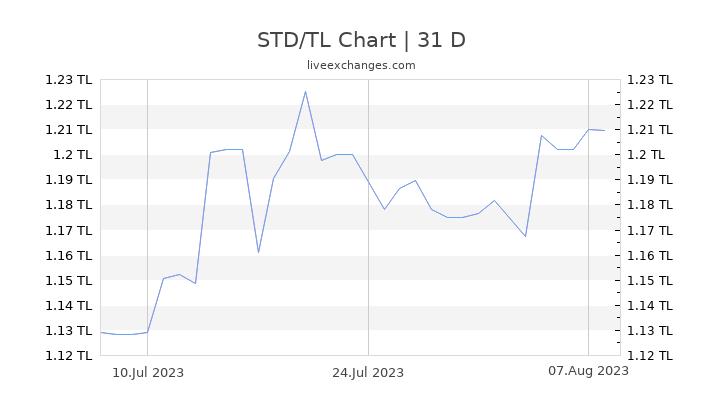 STD/TL Chart