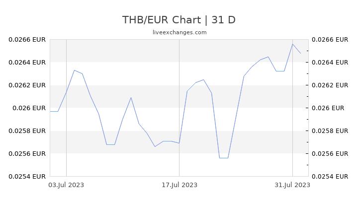 THB/EUR Chart