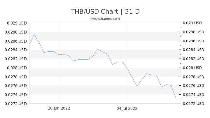 15 2 Thb To Usd Exchange Rate Live 0