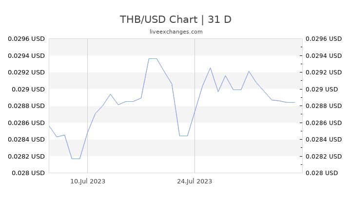 THB/USD Chart