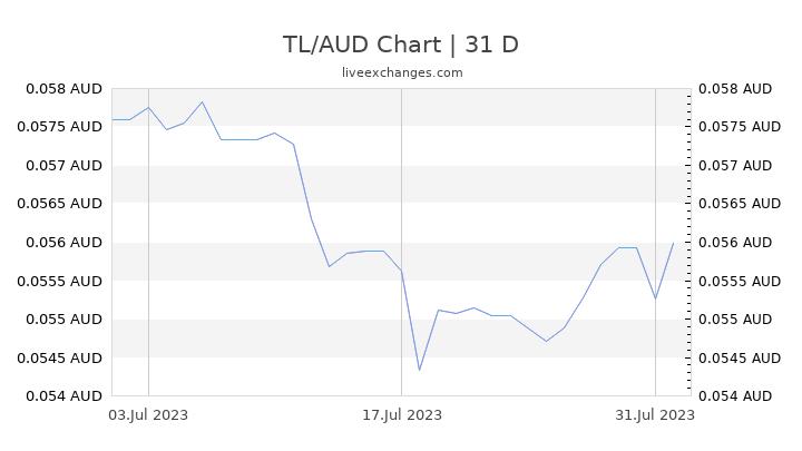 TL/AUD Chart