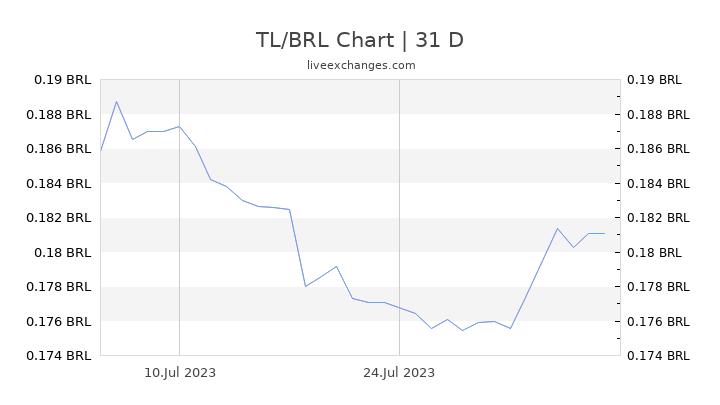 TL/BRL Chart