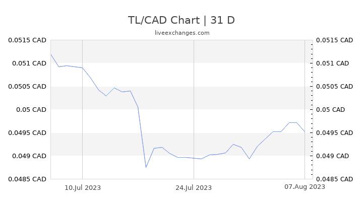 TL/CAD Chart
