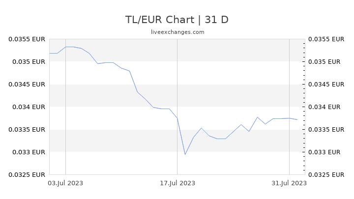 TL/EUR Chart