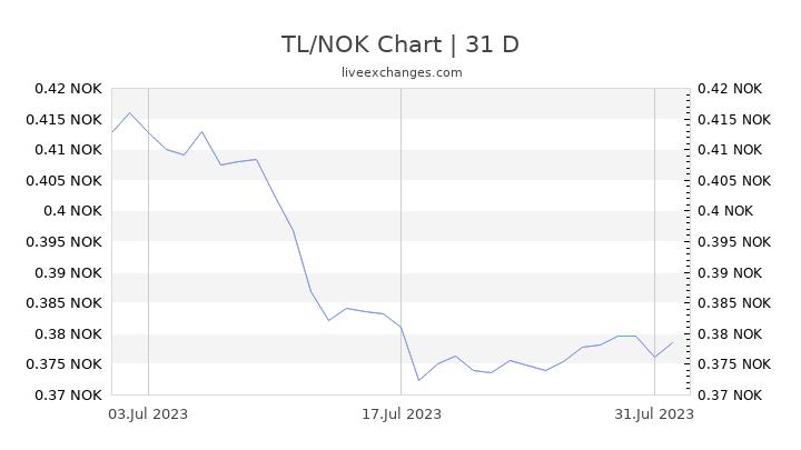 TL/NOK Chart