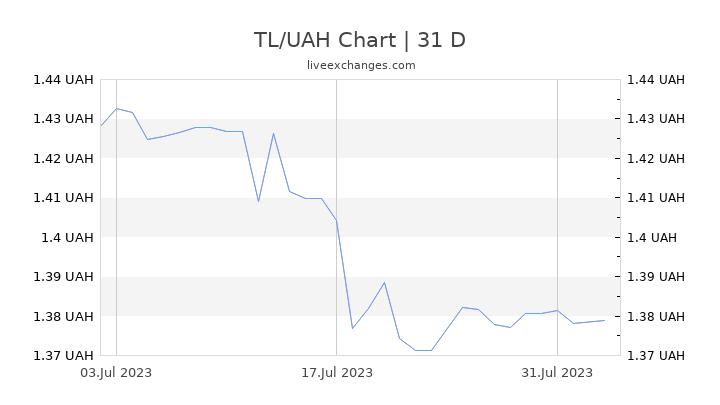 TL/UAH Chart
