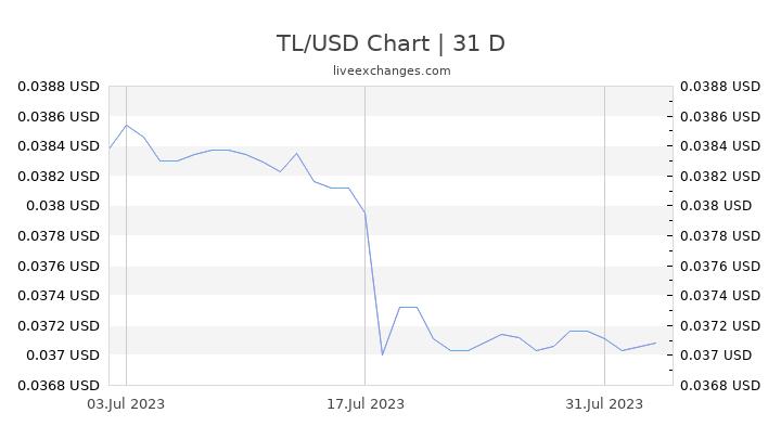 TL/USD Chart