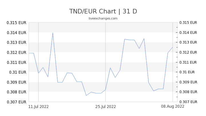 TND/EUR Chart