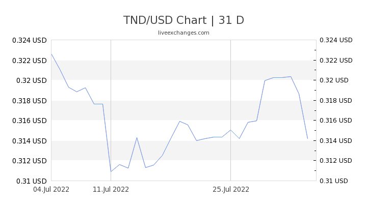 1 Tnd To Usd Exchange Rate Tunisian