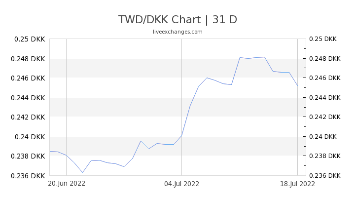3500 Twd To Dkk Exchange Rate Live
