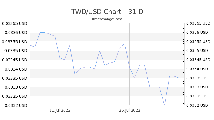 1 Twd To Usd Exchange Rate New Taiwan