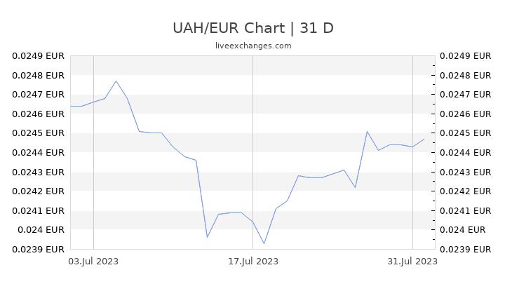 UAH/EUR Chart