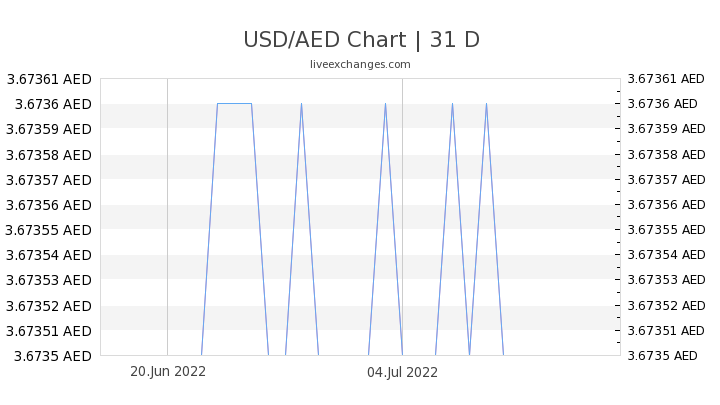 USD/AED Chart