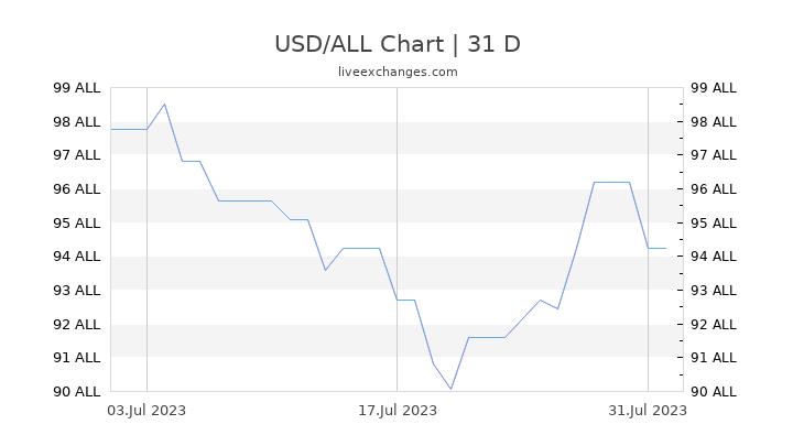 USD/ALL Chart
