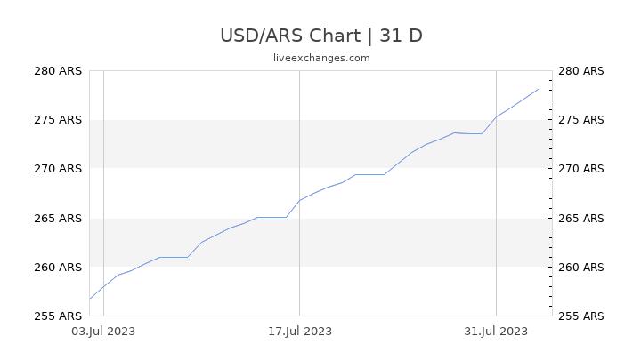 USD/ARS Chart