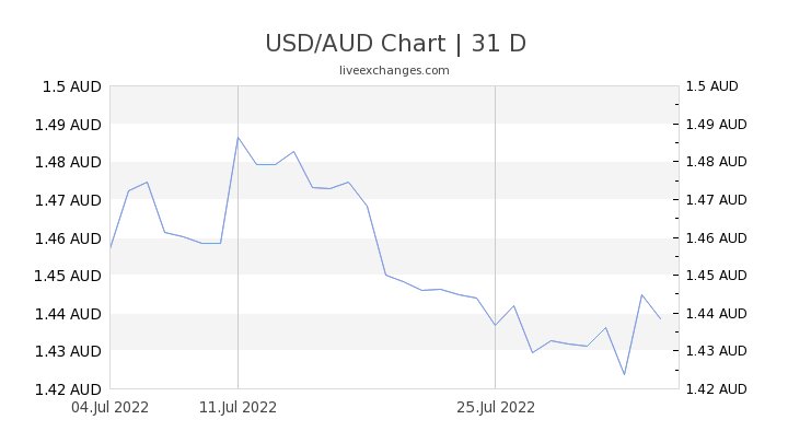 1 Usd To Aud Exchange Rate Us Dollar