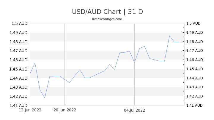 USD/AUD Chart