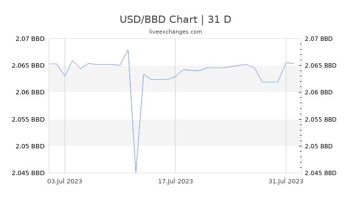 USD/BBD Chart