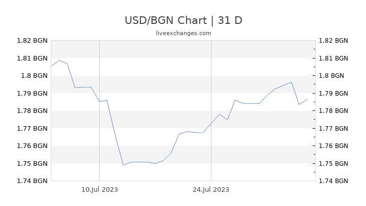USD/BGN Chart
