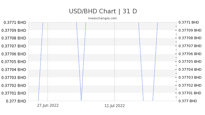 1 Usd To Bhd Exchange Rate Us Dollar