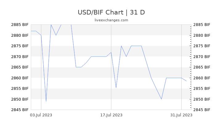 USD/BIF Chart