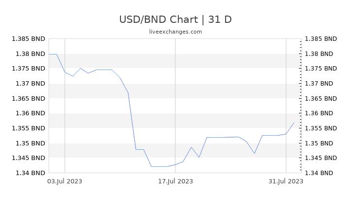 USD/BND Chart