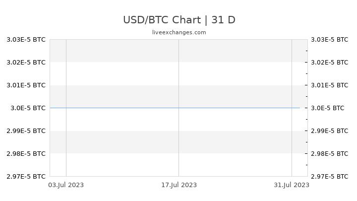 USD/BTC Chart
