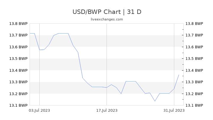 USD/BWP Chart