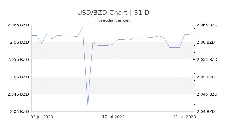 USD/BZD Chart