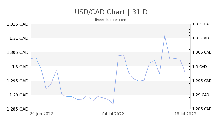 1 Usd To Cad Exchange Rate Us Dollar