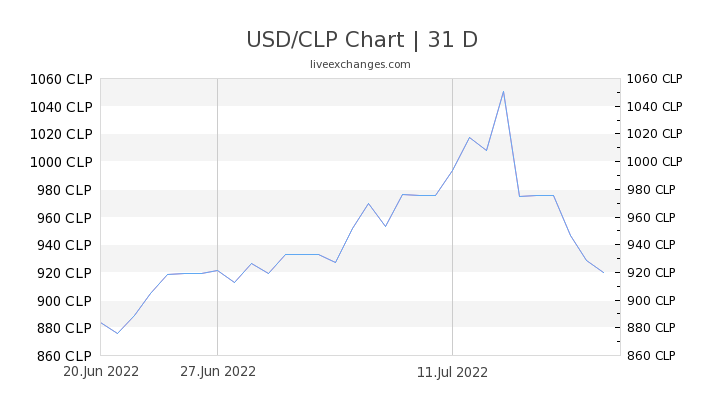USD/CLP Chart