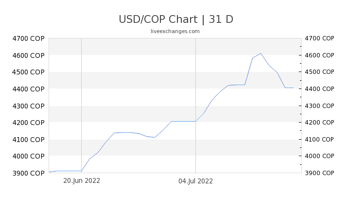 USD/COP Chart