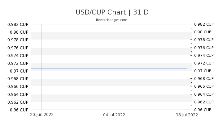 USD/CUP Chart