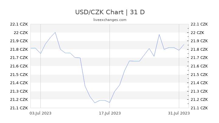USD/CZK Chart