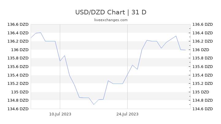 USD/DZD Chart