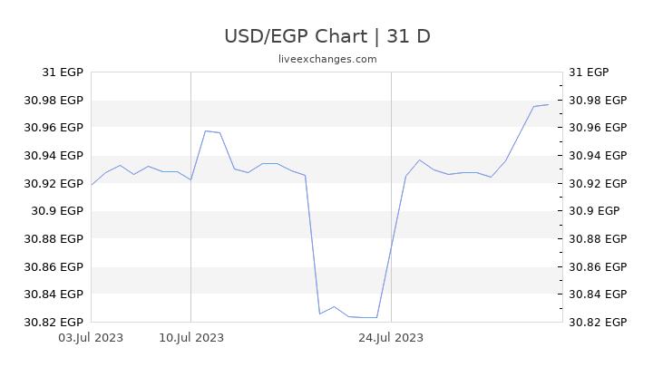 USD/EGP Chart