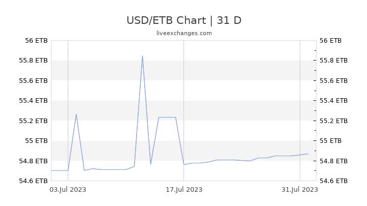 USD/ETB Chart