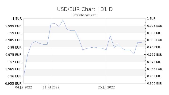 1 Usd To Eur Exchange Rate Us Dollar