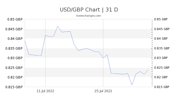 1 Usd To Gbp Exchange Rate Us Dollar