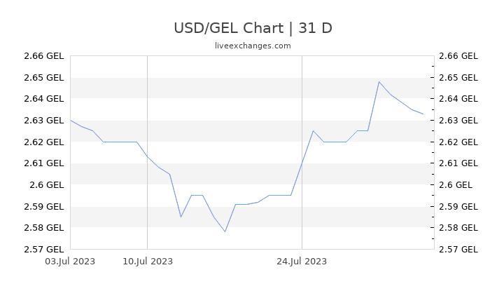 USD/GEL Chart