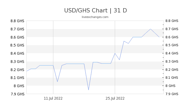 USD/GHS Chart